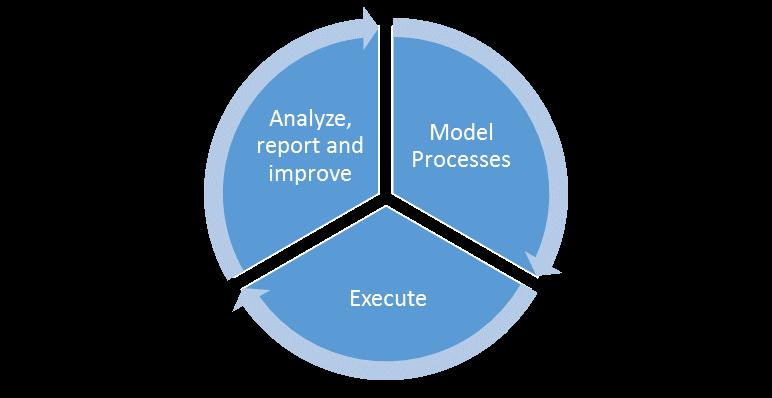 BPM, Business Process Management