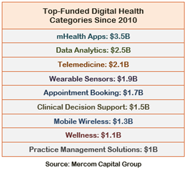 MHealth, mobile health, digital health, chronic disease management, outcome based care, patient engagement