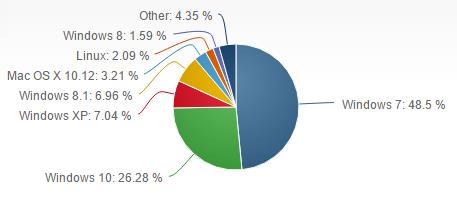 Microsoft operating system market share, Microsoft Windows, Operating System, Linux