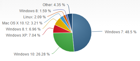 Microsoft operating system market share, Microsoft Windows, Operating System, Linux