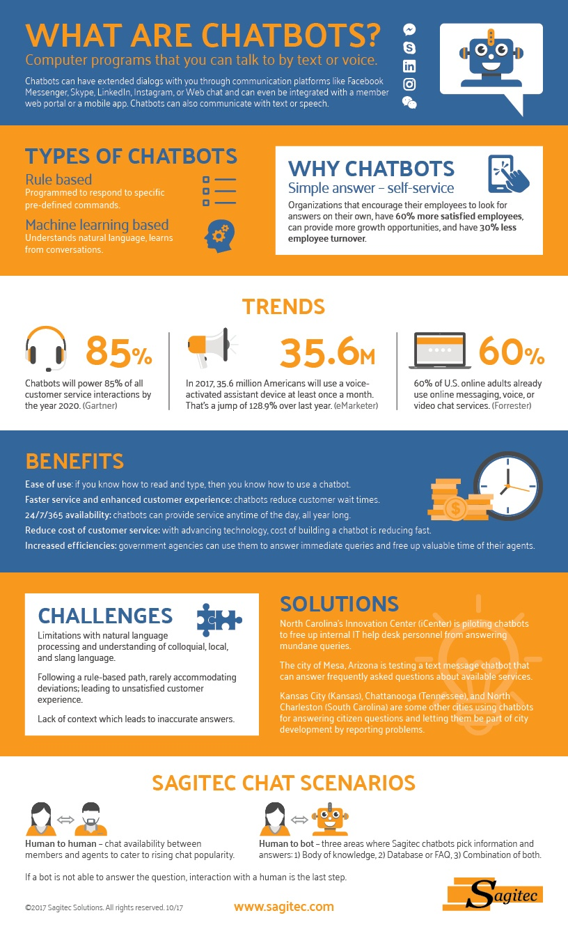 chatbots, machine learning, natural language processing, infographic, chats, self service