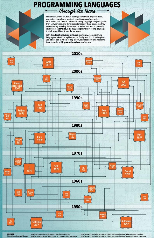 Programming languages, history of computer programming, JAVA, .NET, Microsoft